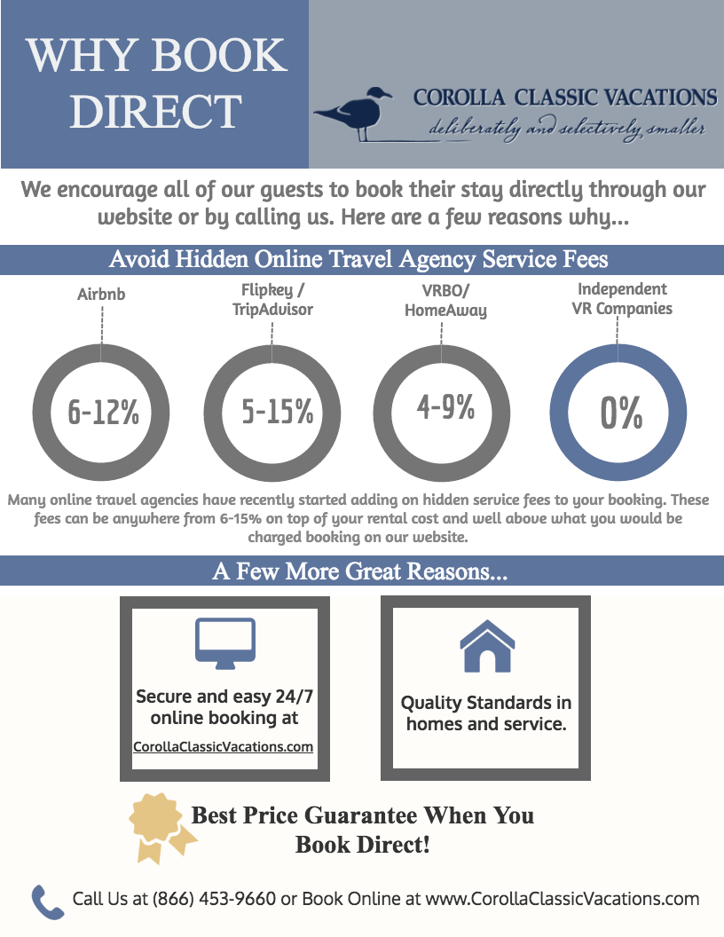 Why Book Direct Infographic | Corolla Classic Vacations